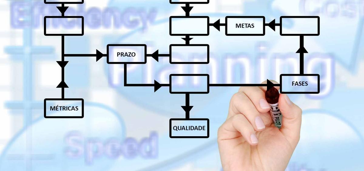 organograma, fluxograma, workflow de projeto, project manegement, gerenciamento de projetos de engenharia e arquitetura em belo horizonte, rio de janeiro, são paulo e brasília.